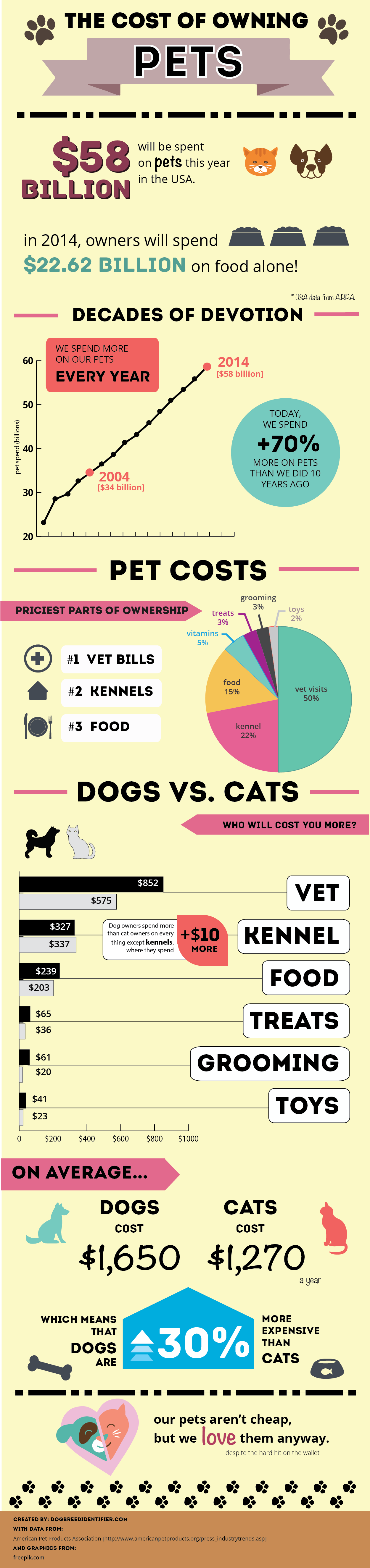 Cost of Pet Ownership